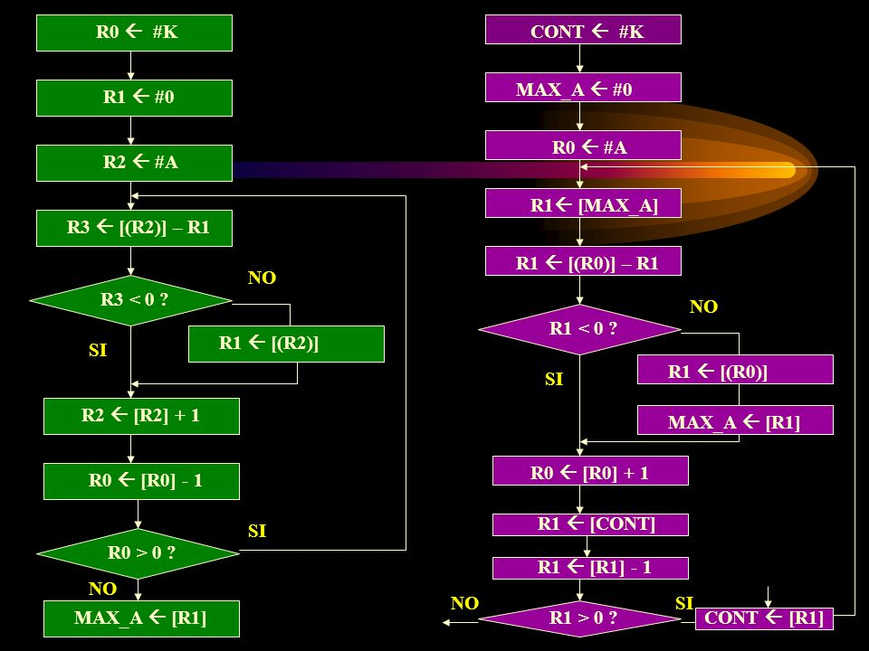 R0  #K CONT  #K. MAX_A  #0. R1  #0. R0  #A. R2  #A. R1 [MAX_A] R3  [(R2)] – R1. R1  [(R0)] – R1.
